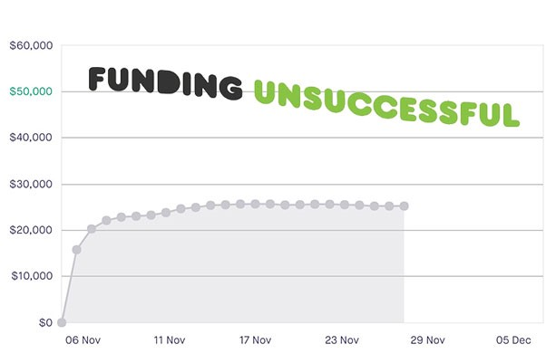 Why 63.5% Of All Kickstarter Campaigns Fail