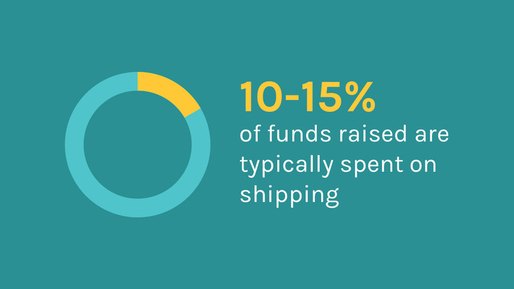 10-15% of funds raised are used on shipping