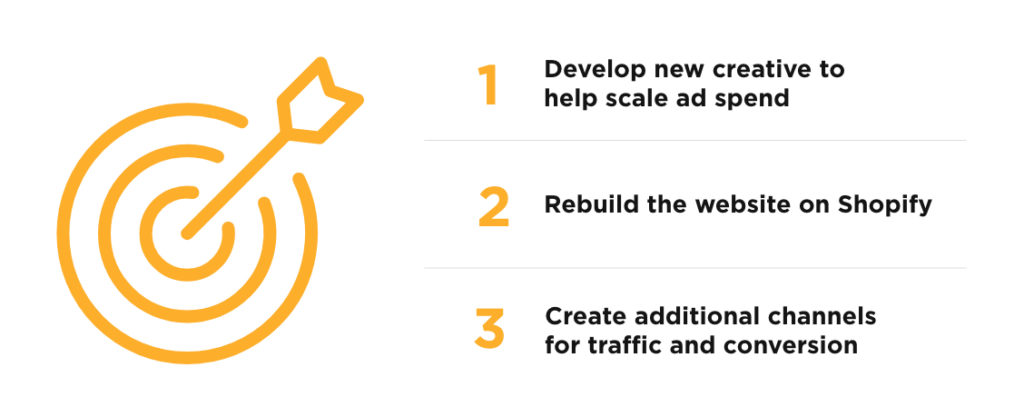Develop new creative to help scale ad spend, Rebuild the website on Shopify, Create additional channels for traffic and conversion
