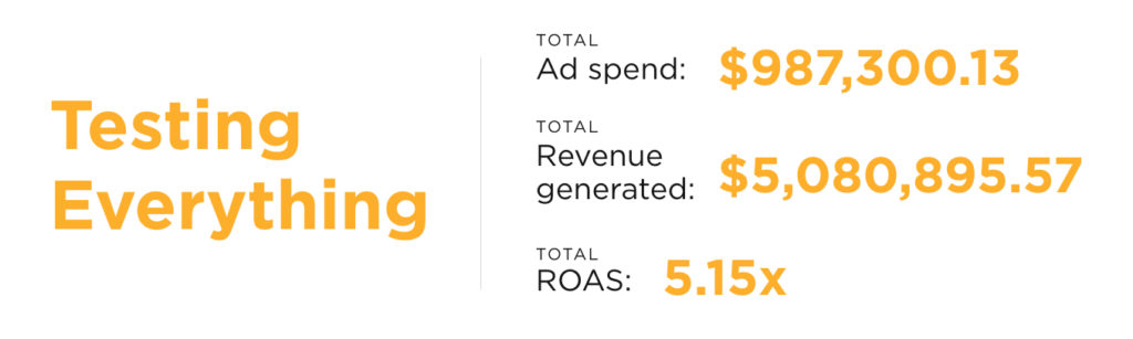 Total ad spend: $987,300.13 Total revenue generated: $5,080,895.57 Total ROAS: 5.15x