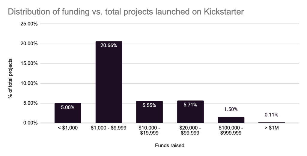 distribution of funding vs. total projects launched on kickstarter