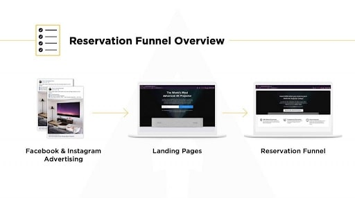 LaunchBoom reservation funnel overview