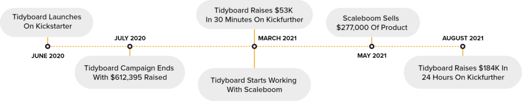 tidyboard crowdfunding and inventory funding timeline